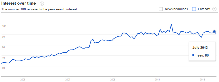 Google Trends results for the keyword phrase 'SEO'