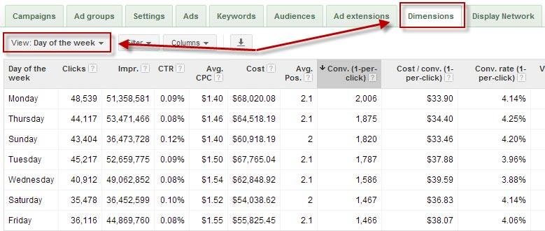 Optimising Your Google Adwords Campaigns Based On Day Of The Week