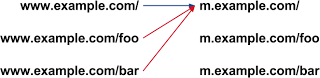 The red arrows indicate a redirection error.