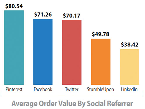 pinterest-average-order-value