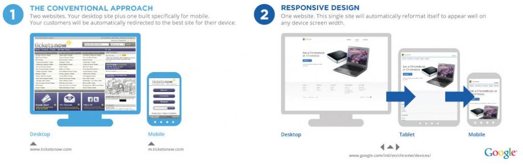 responsive-vs-mobile-site