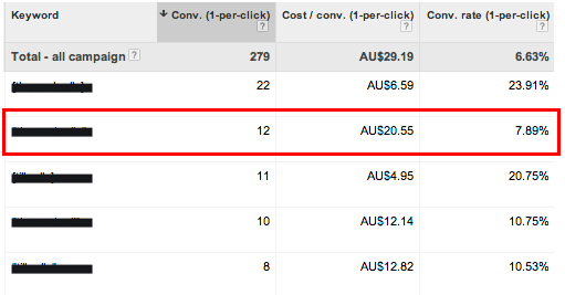 If the target cost per sale for the campaign is $15 bidding should be reduced on the highlighted keyword.