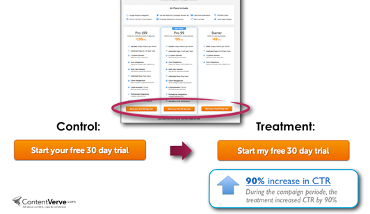 An example of a split test by Unbounce.com where changing the copy from 'your' to 'my' increased the CTR by 90%