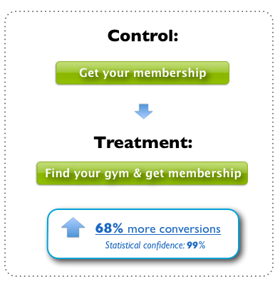 A split test which improved conversion rates by 68%