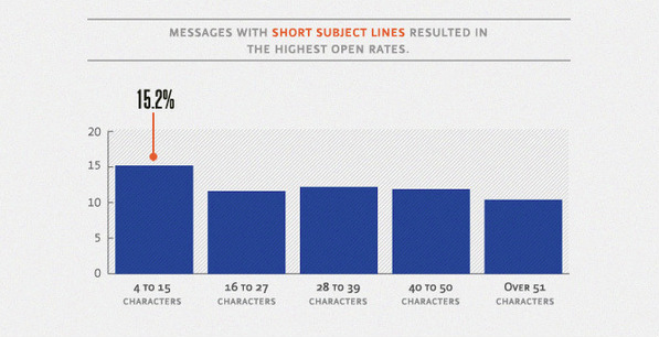 The effect that a subject lines length can have on open rate.