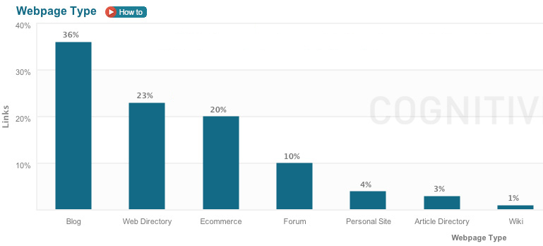 A CognitiveSEO report showing breakdown of links by type, useful for determining backlink issues.