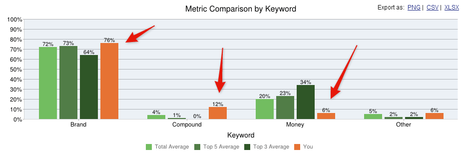 A Link Research Tools report showing a website with suspicious differences in keyword anchor text type to its main competitors.