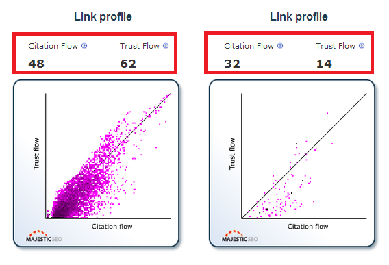A visual comparison of two sites link profiles using the metrics Trust Flow and Citation Flow.