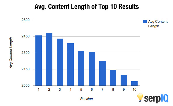 A study showing content length on a page and the effect on search rankings.