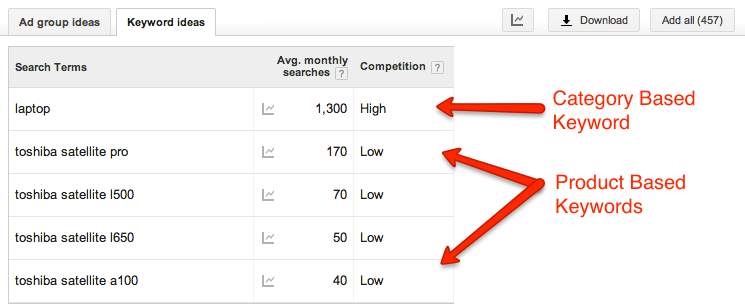 The large differences in keyword volume for category based vs product based keywords.