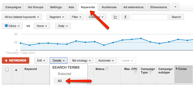 Most new advertisers assume that the stats they see under the Keyword tab are for those keywords, the truth however is found in the Search Term report.