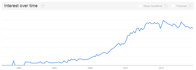 The current trend for image sliders from Google Trends.
