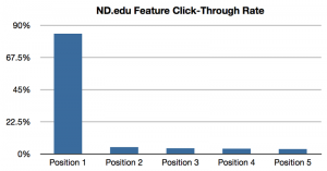 A study showing the click through rate as compared to position in the image slider.