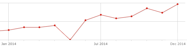 A graph from Piwik, my tracking provider showing month on month increases of traffic to my site (and a tracking issue in May).