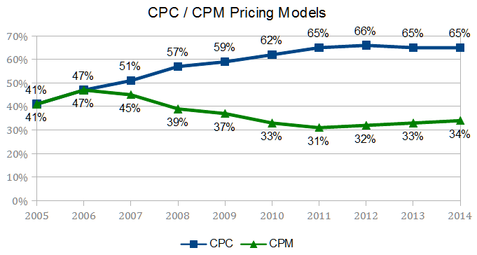 The growth of CPC advertising compared to CPM over the past 10 years.