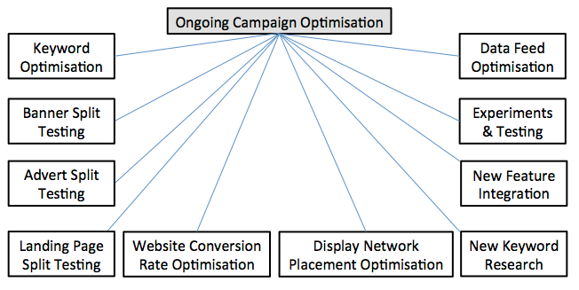 adwords-optimisation