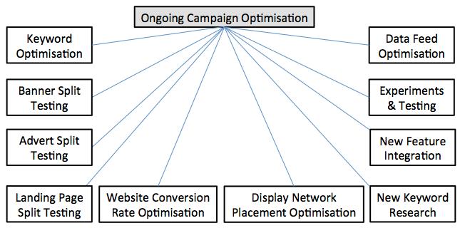 adwords-optimisation